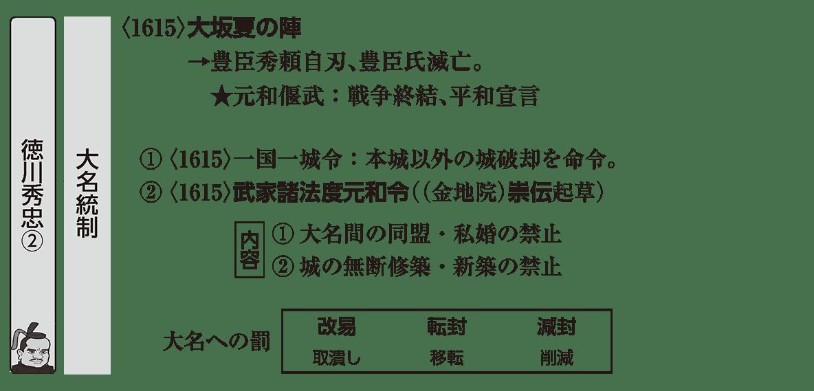 近世14 ポイント2 大名統制の部分:大名統制のアイコンあり、左右ページにわたるので注意