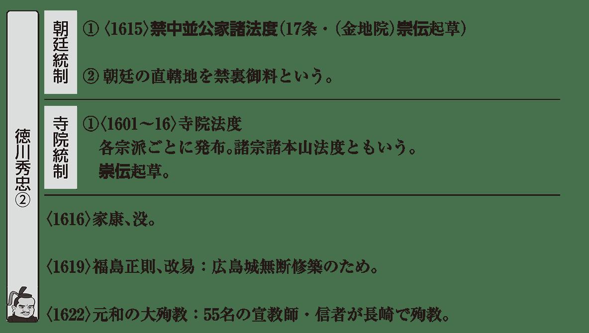 近世14 ポイント3 朝廷統制以降、朝廷統制と寺院統制のアイコン必要