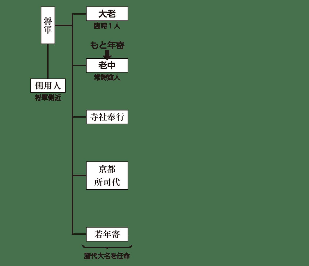 近世16 ポイント1 再利用:将軍~大老や老中の列まで(大目付以下はカット)