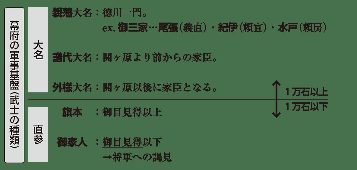近世17 ポイント1 幕府の軍事基盤(武士の種類)