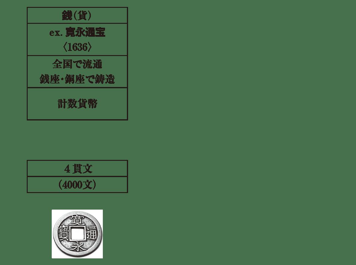近世32 ポイント1 銭の縦列のみ/寛永通宝の絵まで
