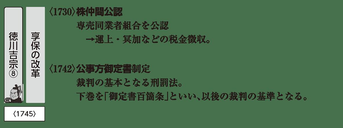 近世37 ポイント 株仲間公認・公事方御定書(右上部分、アイコンあり)