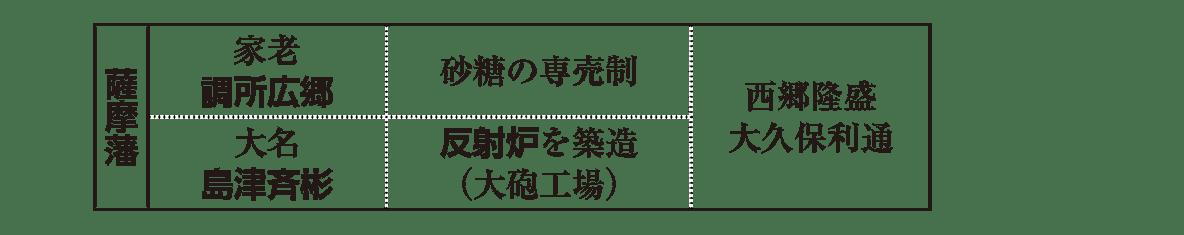 近世44 ポイント2 薩摩藩の表部分
