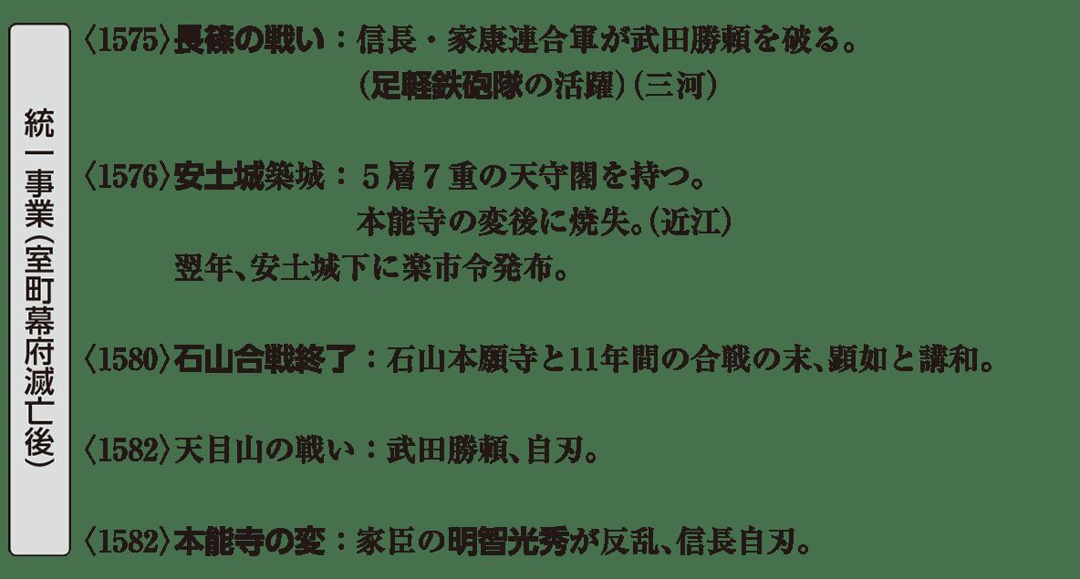 近世4 ポイント2 統一事業(室町幕府滅亡後)