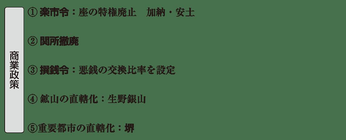 近世5 ポイント2 商業政策