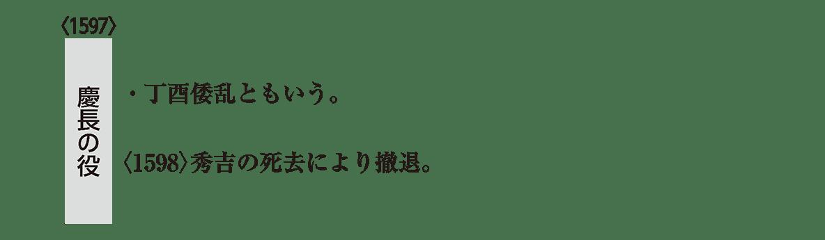 近世8 ポイント2 左の慶長の役アイコン部分(下の二行分)/慶長の役のアイコンあり