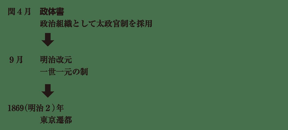 近代10 ポイント2 閏4月 から 東京遷都 まで