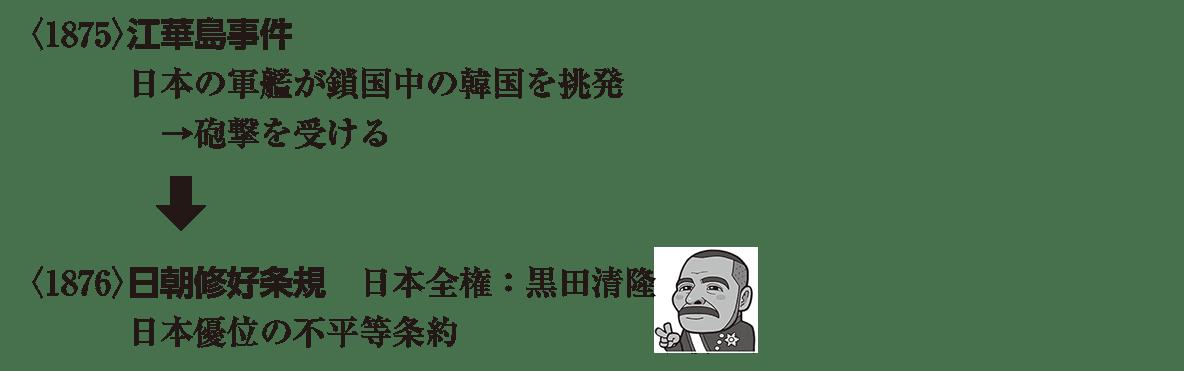 近代17 ポイント2 <1875>江華島事件 から 最後 まで