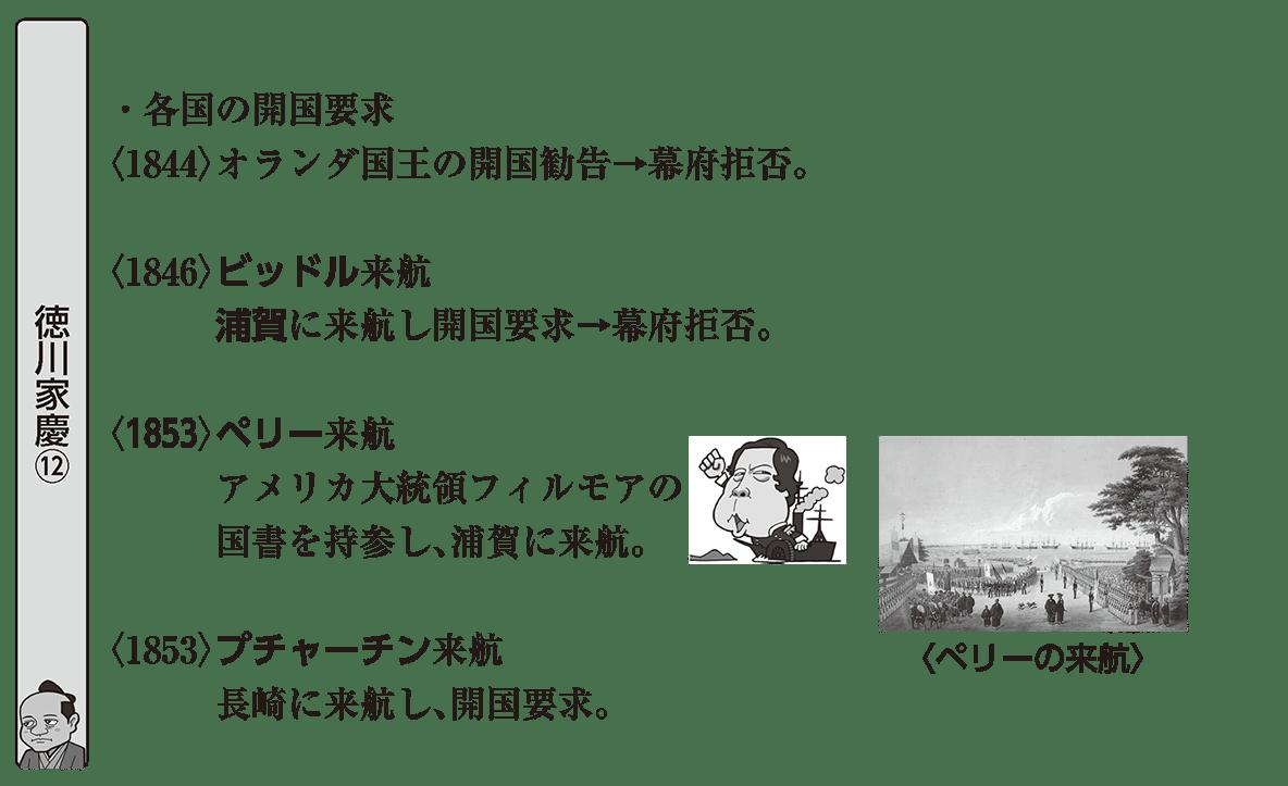 近代01 ポイント1 左ページ(徳川家慶⑫)まで 「老中 阿部正弘」は消してOK