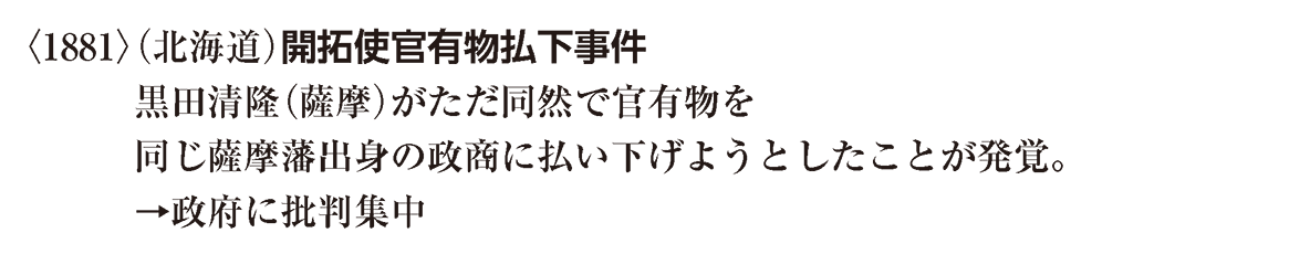 近代20 ポイント2 <1881>(北海道) から 批判集中 まで