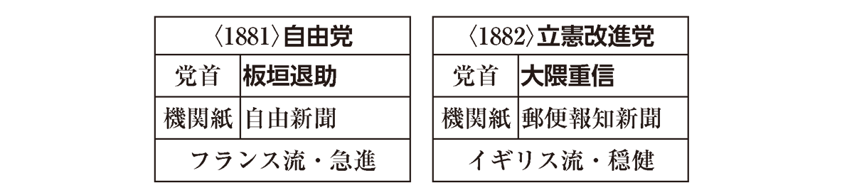 近代22 ポイント1 自由党 立憲改進党 の表