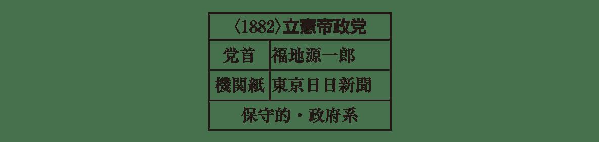 近代22 ポイント1 立憲帝政党の表