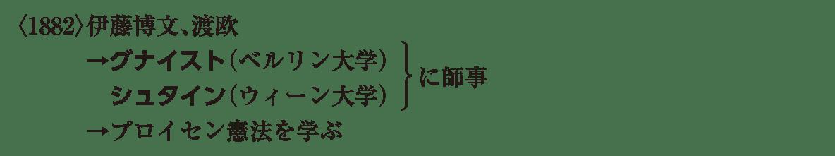 近代22 ポイント2 <1882>伊藤博文 から 憲法を学ぶ まで