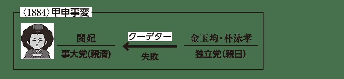 近代23 ポイント2 <1884>甲申事変