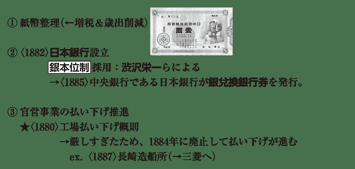 近代26 ポイント1 ①紙幣整理 から 最後まで 銀行券の図も込み