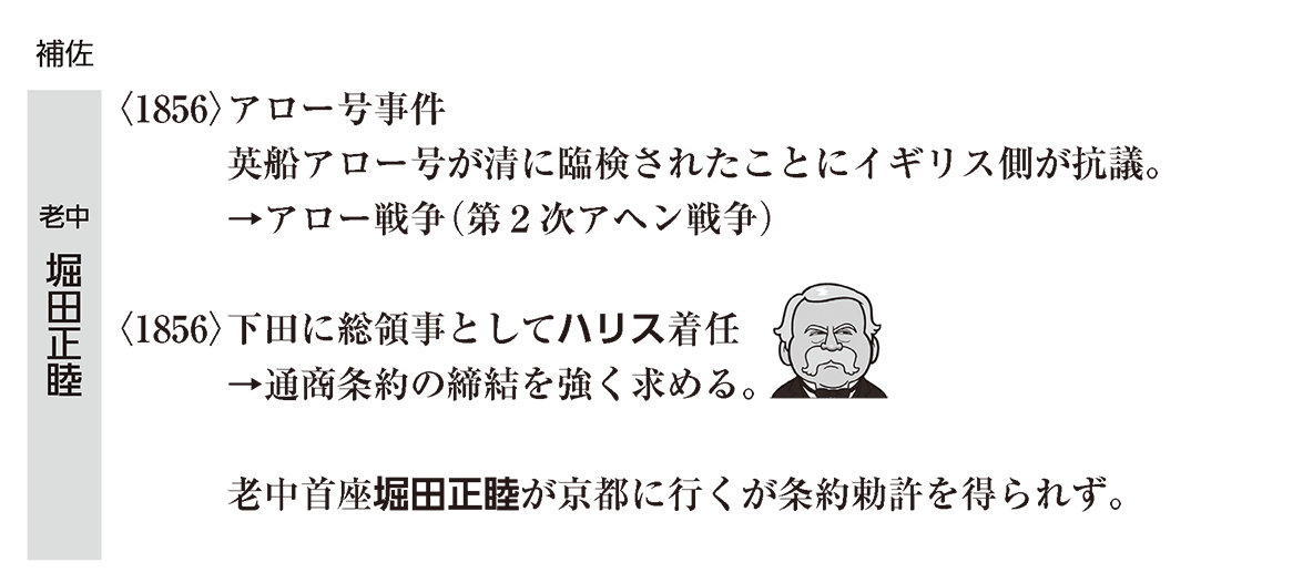 近代02 ポイント1 「老中 堀田正睦」の範囲 (徳川家定⑬は不要)
