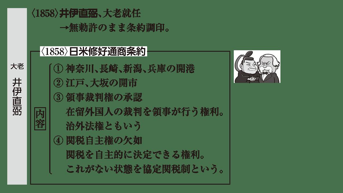 近代02 ポイント2 大老 井伊直弼の範囲