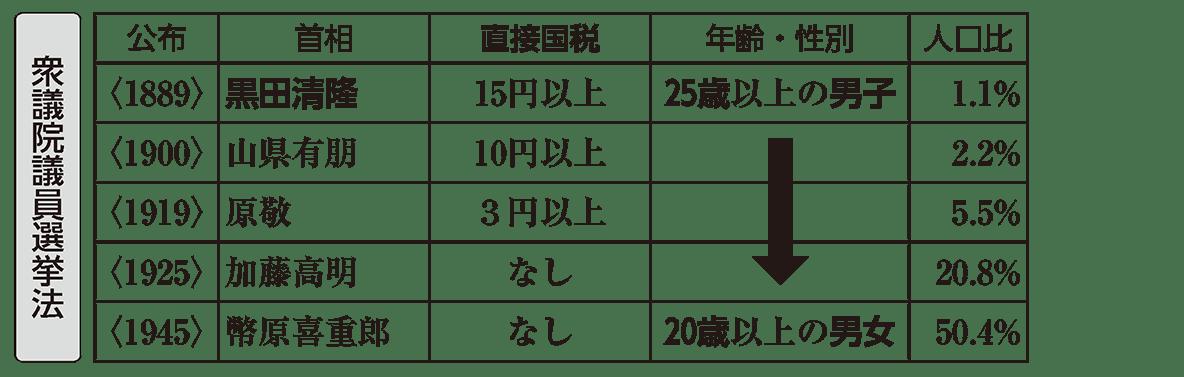 近代31 ポイント1