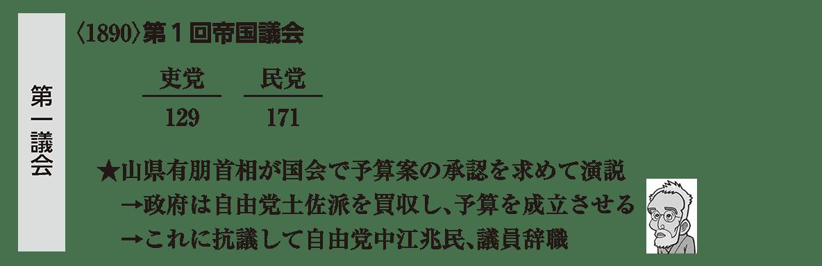 近代32 ポイント1 <1890>第1回帝国議会 から 議員辞職 まで 脇の 第一議会 の帯も込み