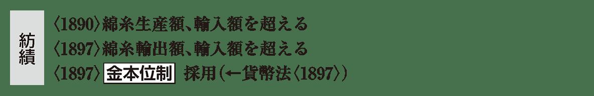 近代40 ポイント2 <1890>綿糸生産 から 貨幣法<1897>) まで
