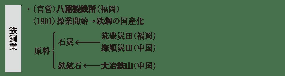 近代41 ポイント1 ・(官営)八幡 から (中国) まで 脇の 鉄鋼業 の帯あり
