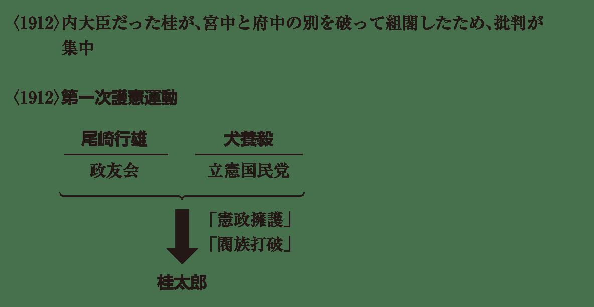近代49 ポイント2 <1912>内大臣 から 桂太郎(下から4行目) まで イラストは無し