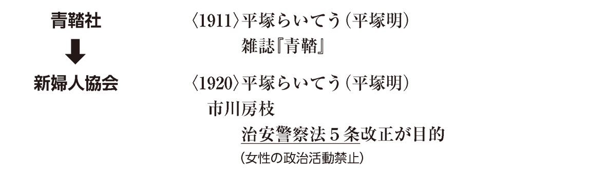 近代59 ポイント1 青鞜社 から 活動禁止) まで
