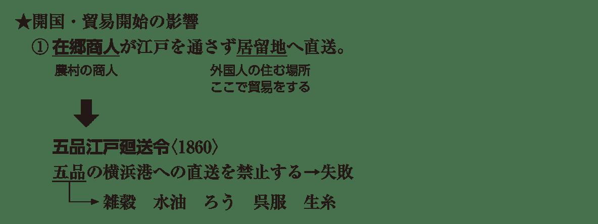 近代05 ポイント1 ★開国・貿易開始の影響~ 呉服 生糸 まで