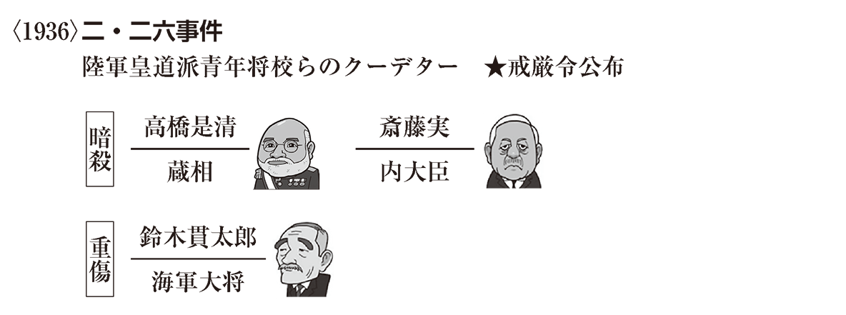 近代67 ポイント2 <1936>二・二六事件 から 鈴木貫太郎海軍大将 まで (イラストあり)