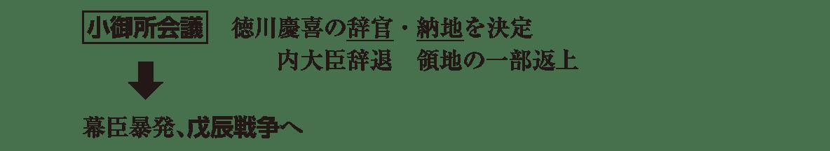 近代08 ポイント2 小御所会議 ~ 戊辰戦争へ まで(矢印あり)