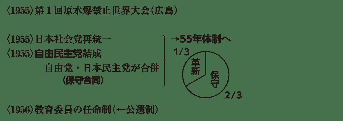 現代10 ポイント1 <1955>第1回原水爆 から (←)公選制 まで (55年体制の図も込み)