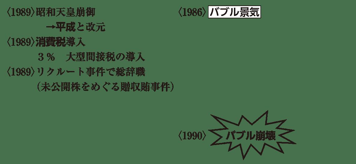 現代17 ポイント1 <1989>昭和天皇 から バブル崩壊 まで