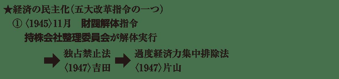 現代02 ポイント1 ☆経済の民主化 から <1947>片山 まで
