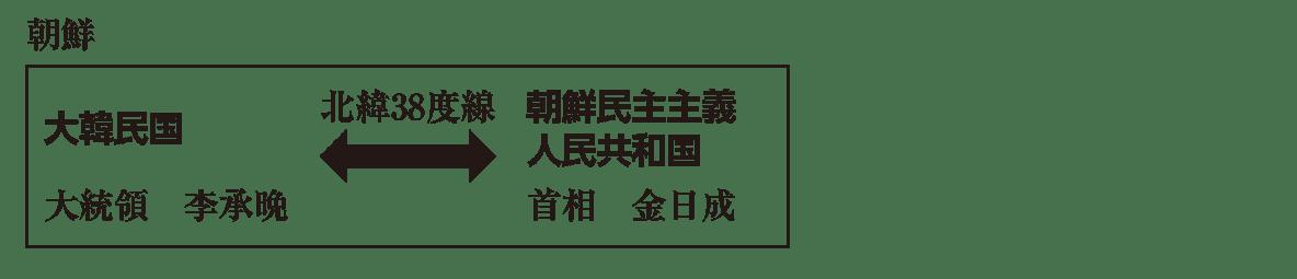 現代05 ポイント3 朝鮮 から 金日成 まで (枠あり)