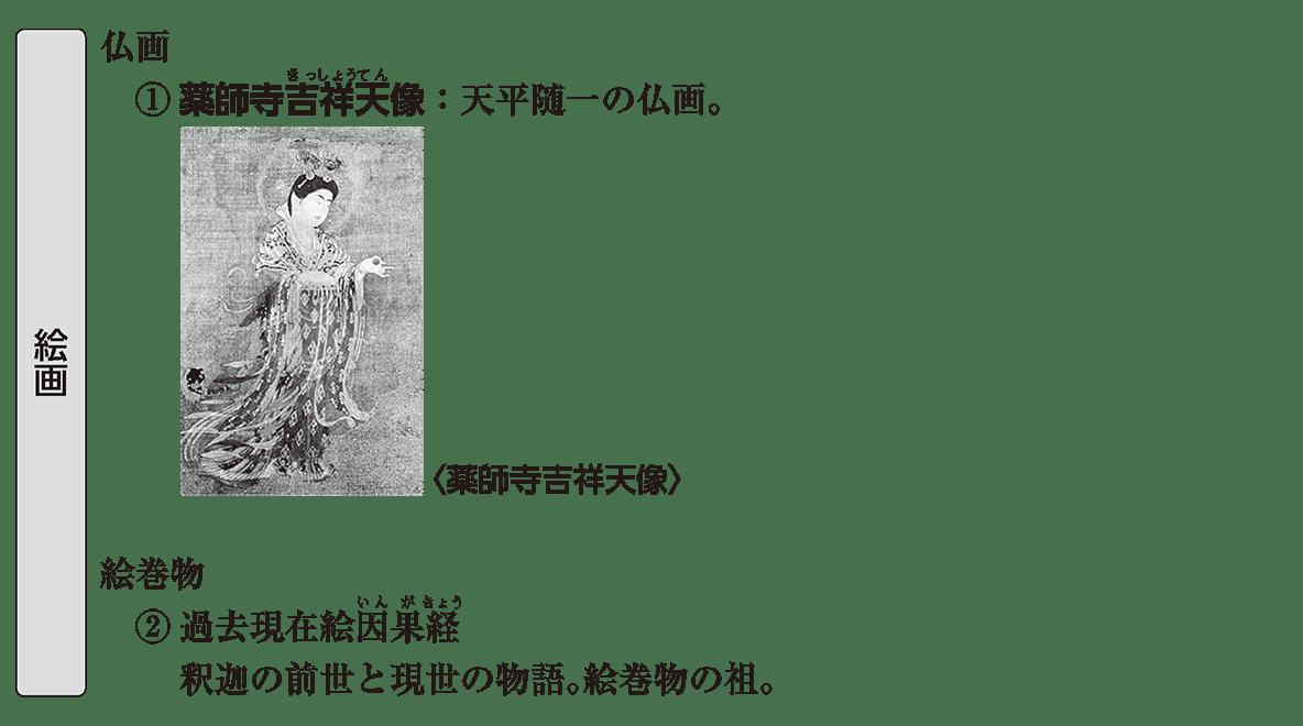 原始・古代文化10 ポイント1 絵画