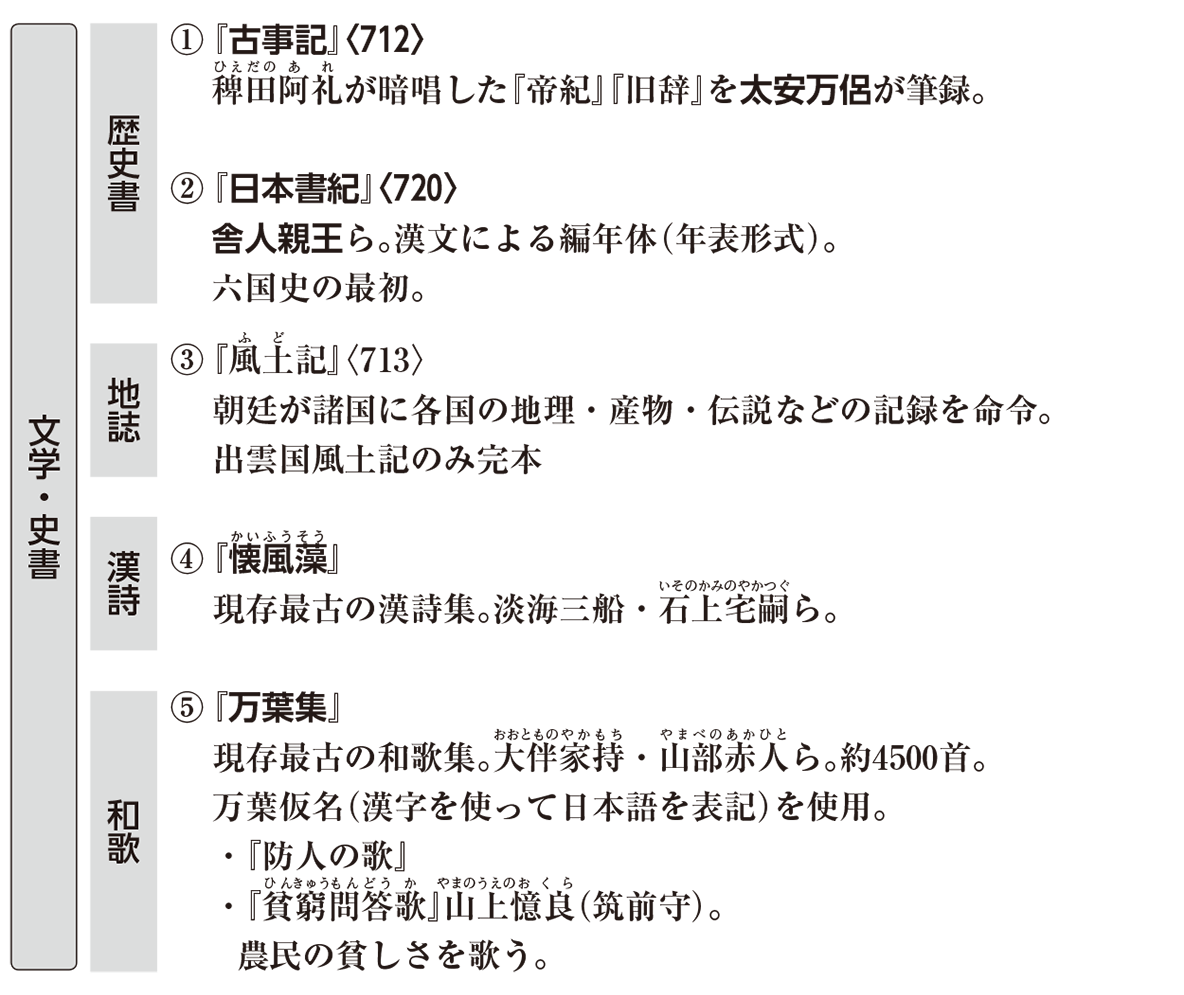 原始・古代文化11 ポイント1 文学・史書