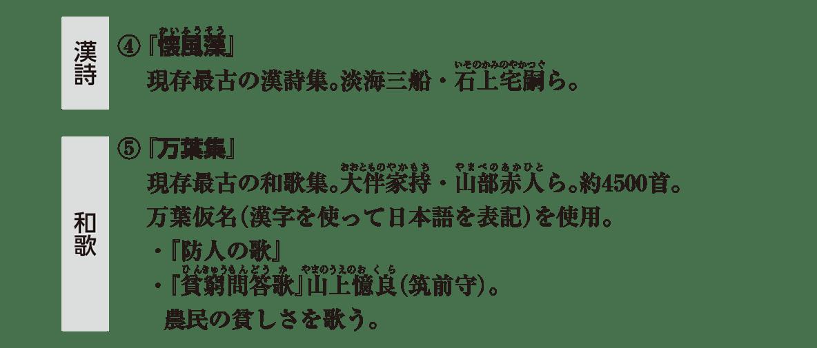 原始・古代文化11 ポイント1 漢詩・和歌部分/「漢詩」「和歌」のアイコンは必要