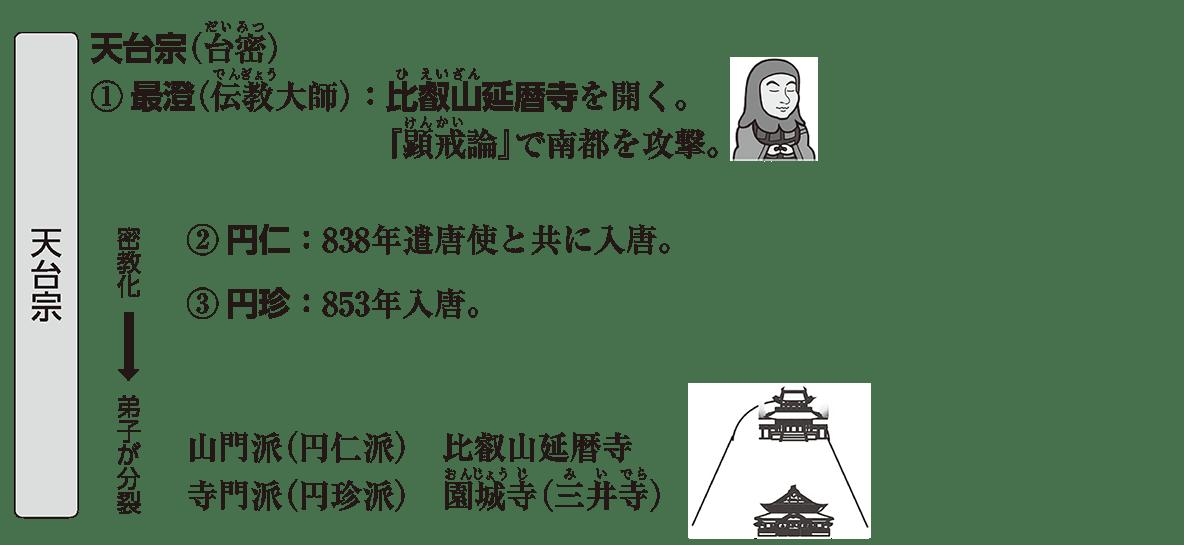 弘仁・貞観文化3 ポイント3 天台宗