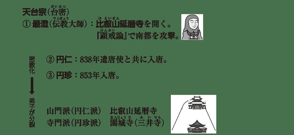弘仁・貞観文化3 ポイント3 天台宗 アイコンなし