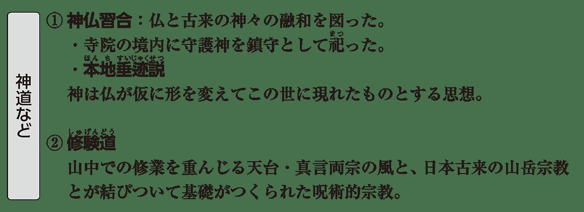 原始・古代文化14 ポイント1 神道など