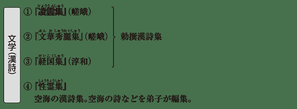 原始・古代文化17 ポイント1 文学(漢詩)