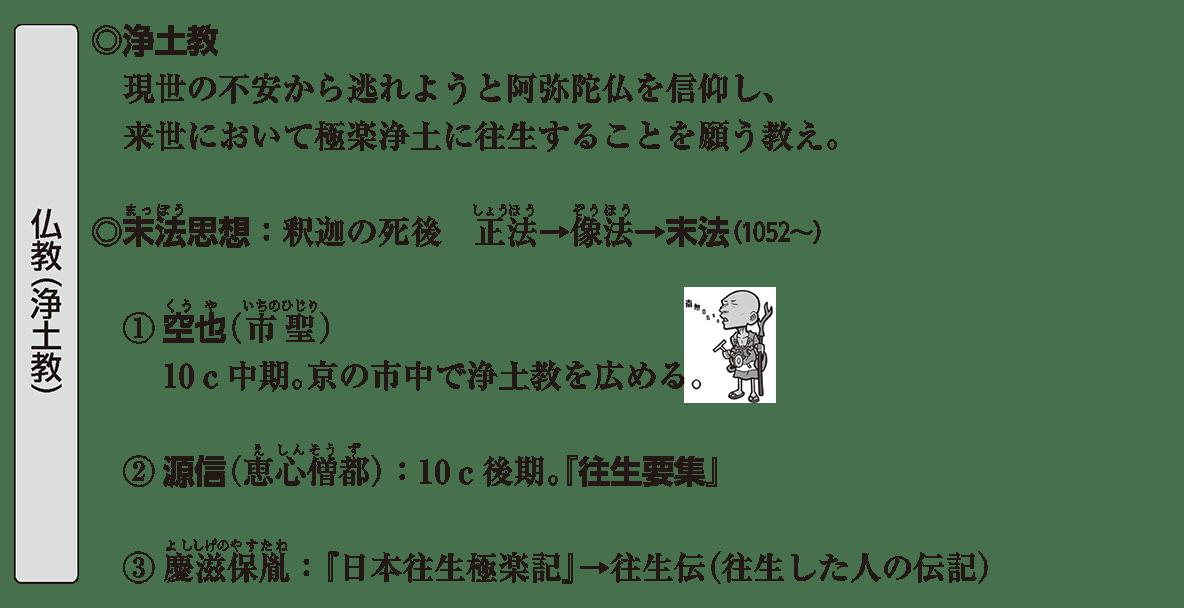 原始・古代文化19 ポイント3 仏教(浄土教)