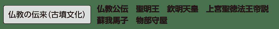 原始・古代文化1 単語2 仏教の伝来(古墳文化)