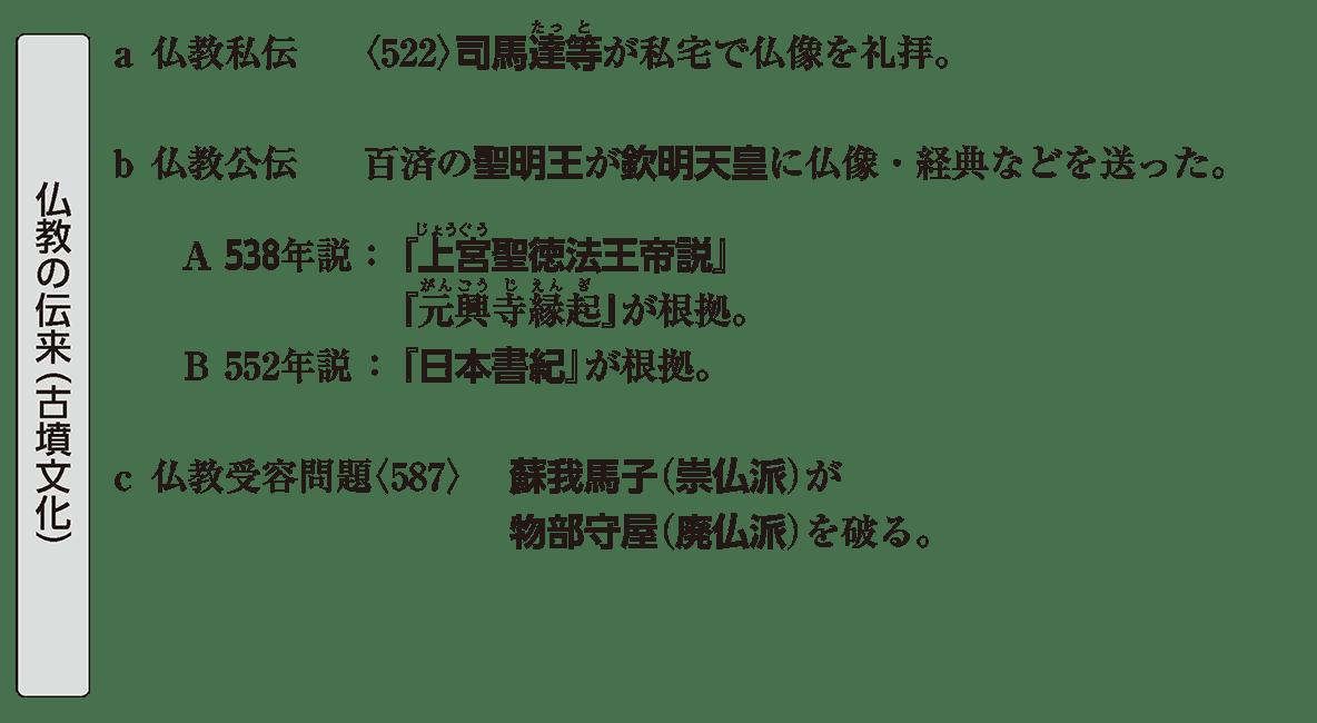 原始・古代文化1 ポイント2 仏教の伝来(古墳文化)