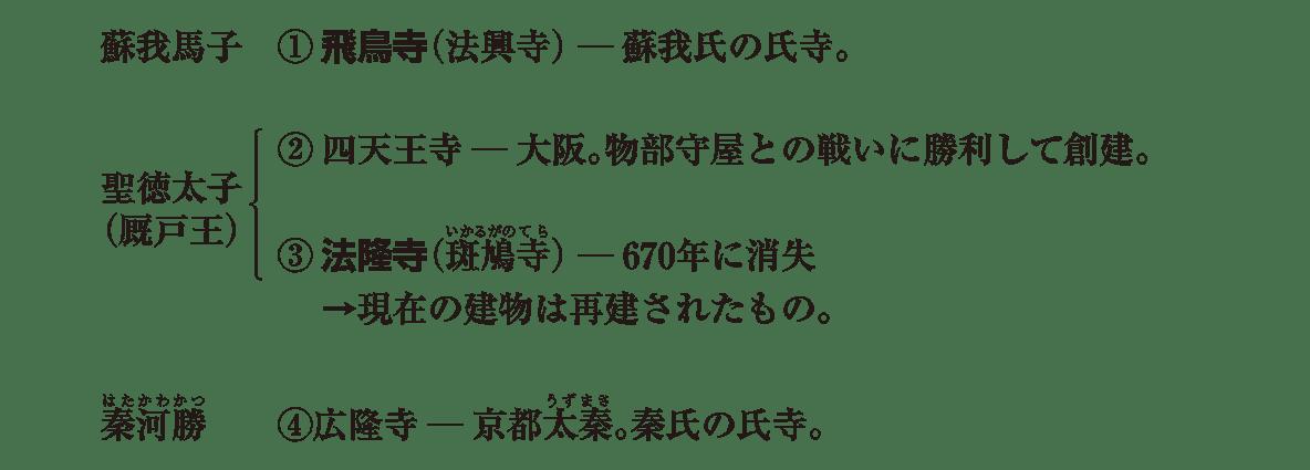 原始・古代文化1 ポイント3 ①~④部分のみ(馬子、聖徳太子、秦河勝の5行分)