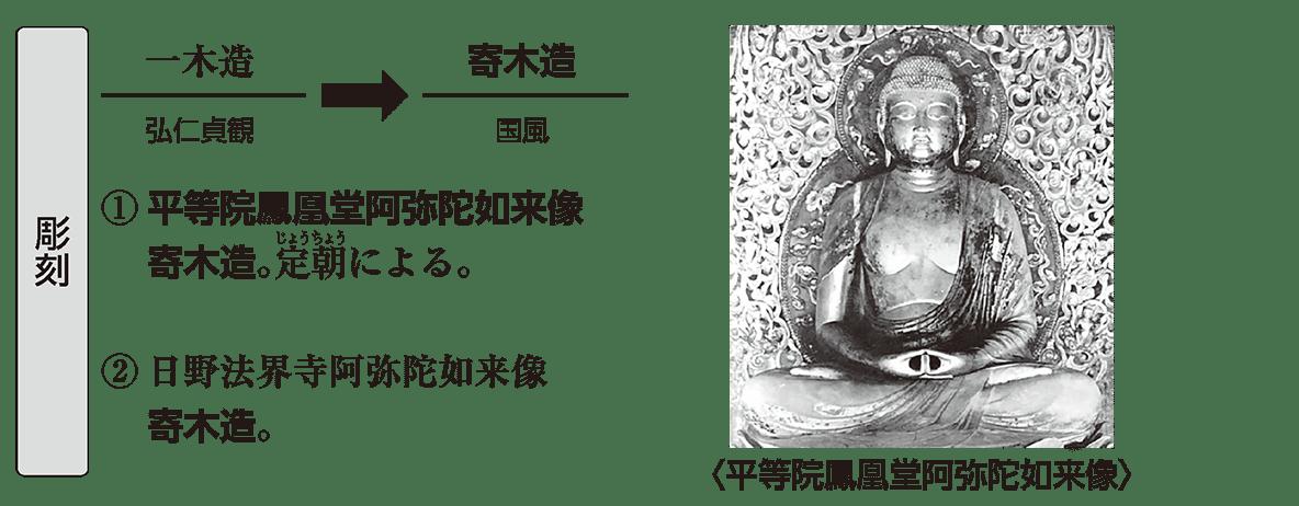 原始・古代文化20 ポイント2 彫刻