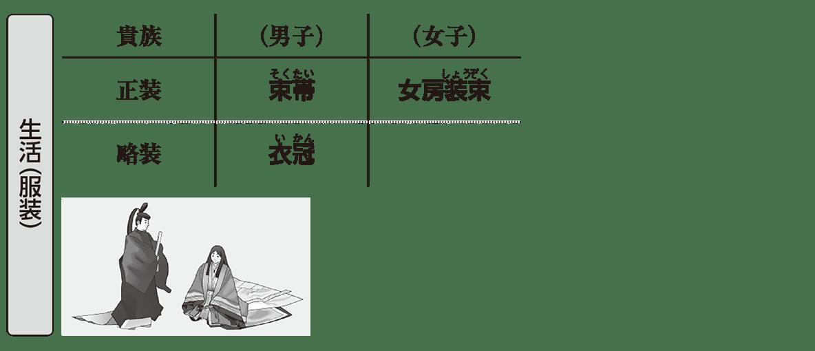 原始・古代文化23 ポイント1 生活(服装)