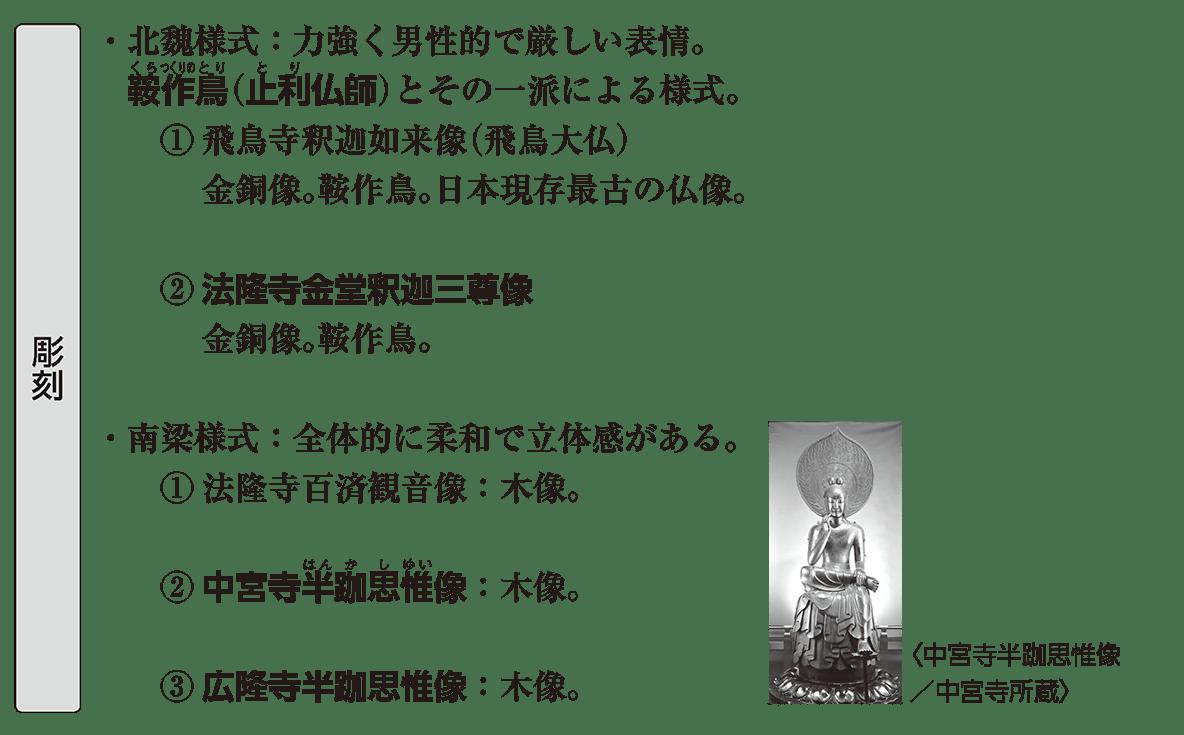 原始・古代文化2 ポイント1 彫刻