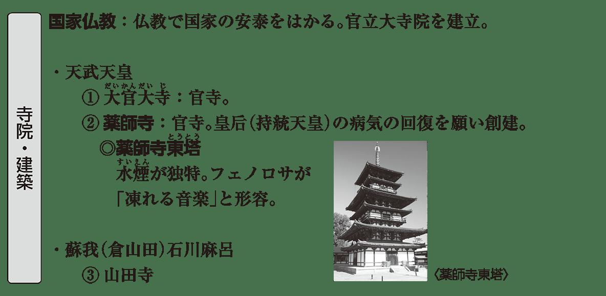 原始・古代文化4 ポイント2 寺院・建築