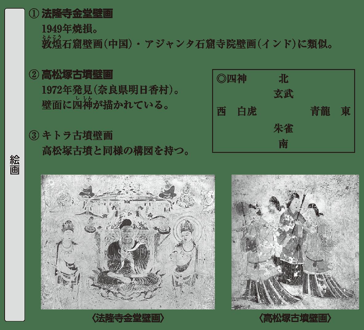 原始・古代文化5 ポイント1 絵画